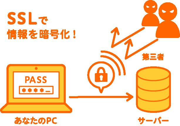 独自SSL無料対応「ロリポップ!レンタルサーバー」